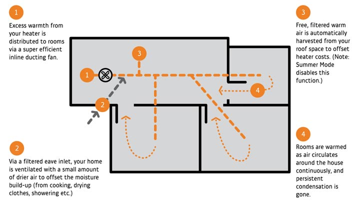 how do heat pumps work